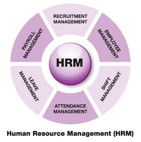 Human Resource_Management
